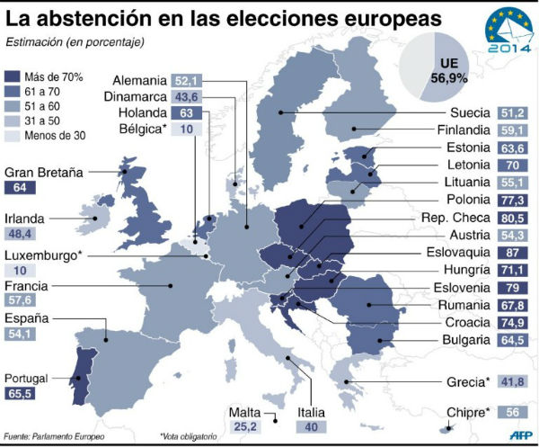 abstencion europea